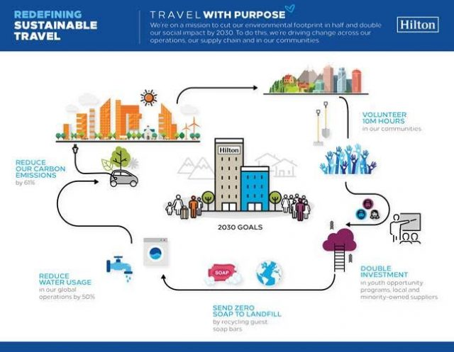 hilton leads in sustainability