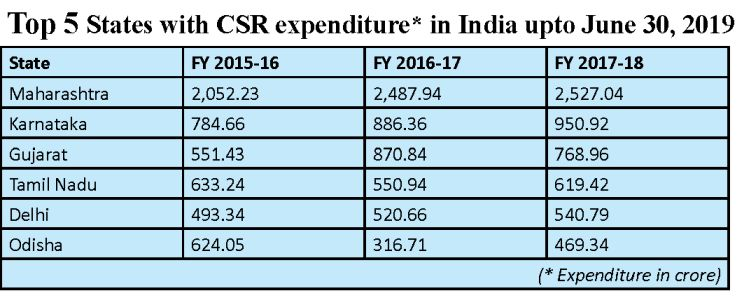 Top 5 states according to CSR expenditure