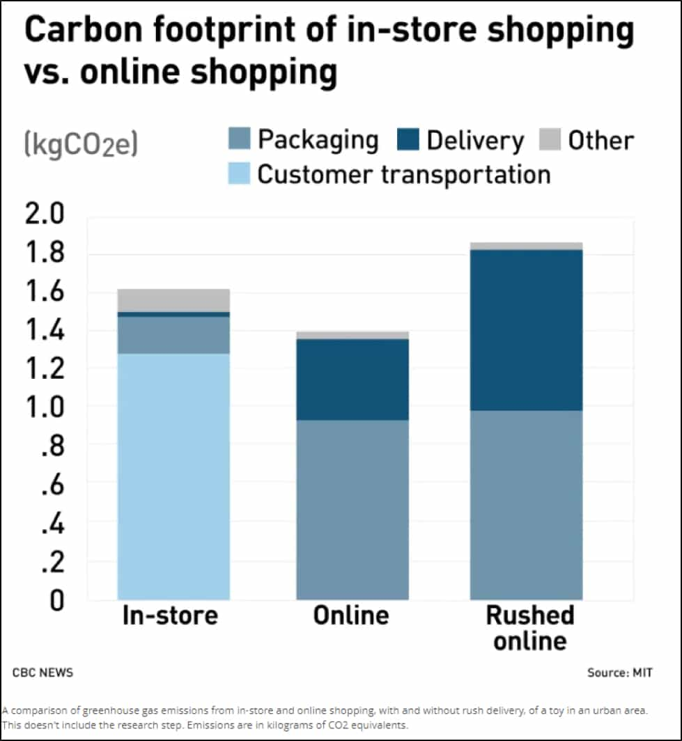 Carbon footprint of in-store vs online shopping