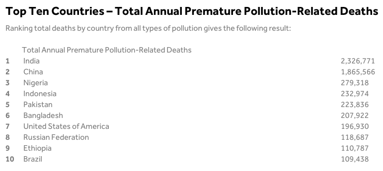Top Ten Countries – Total Annual Premature Pollution-Related Deaths