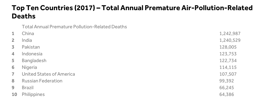 Top Ten Countries (2017) – Total Annual Premature Air-Pollution-Related Deaths