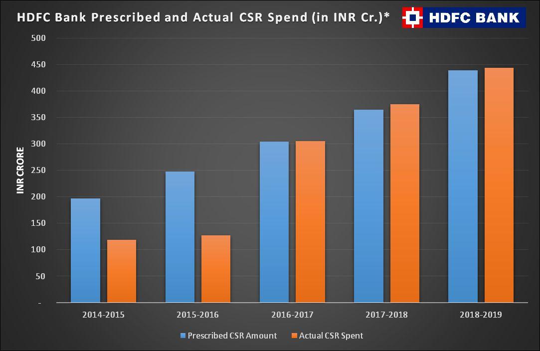 HDFC Bank CSR graph