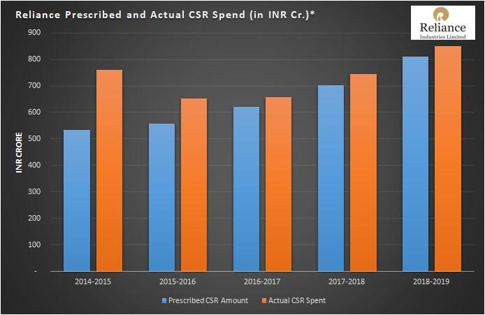 Mandatory CSR Budget vs. CSR spend - RIL Ltd