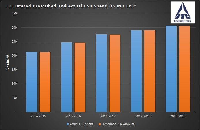 ITC CSR spend in last 5 yrs