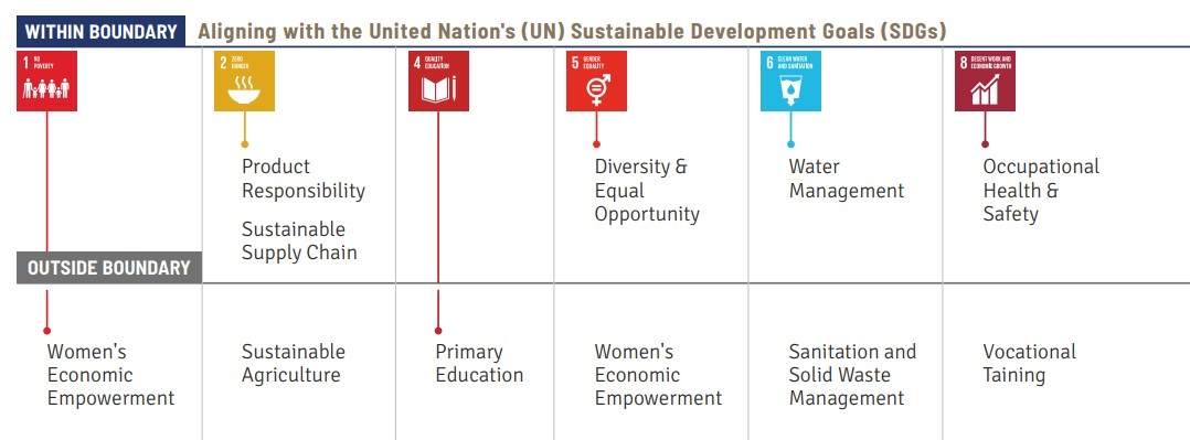ITC has aligned its goals to the above SDGs