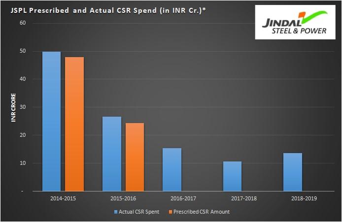 CSR spend of JSPL in the last 5 years