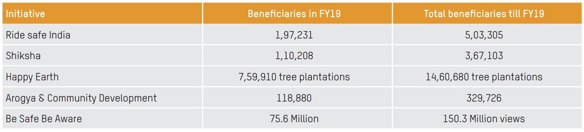 Beneficiaries of flagship CSR programmes