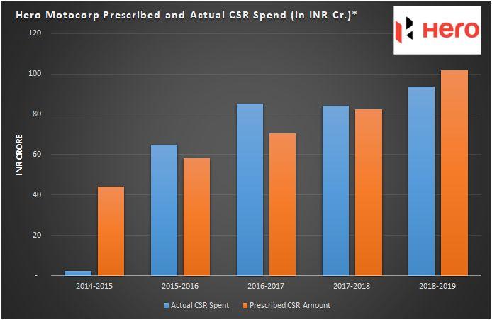 Hero Motocorp CSR spend