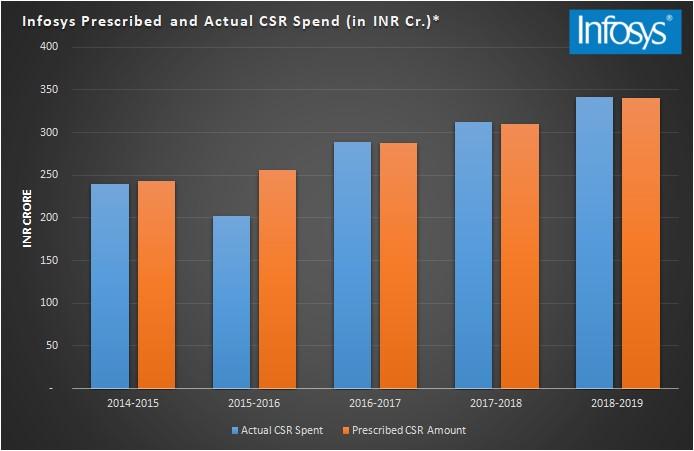 CSR spend of Infosys Ltd in the last 5 years