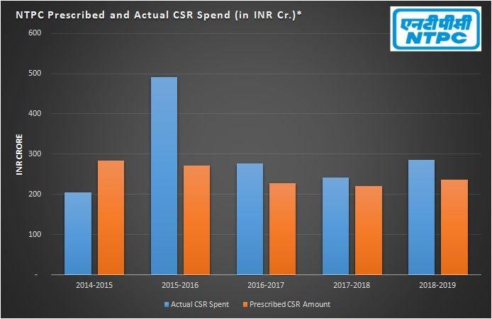 NTPC CSR spend