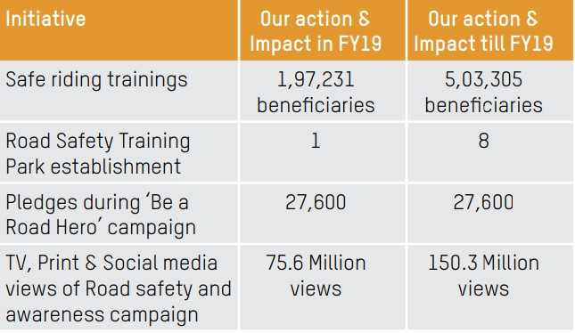 Impact of Ride Safe India