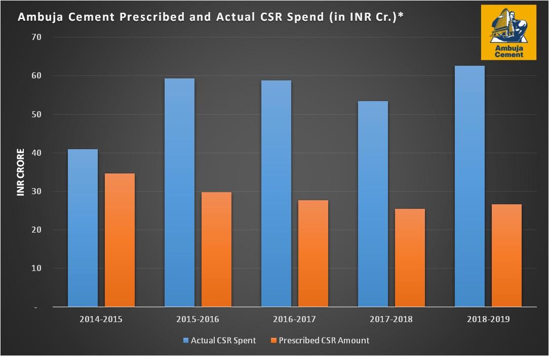 Ambuja Cement CSR Spends