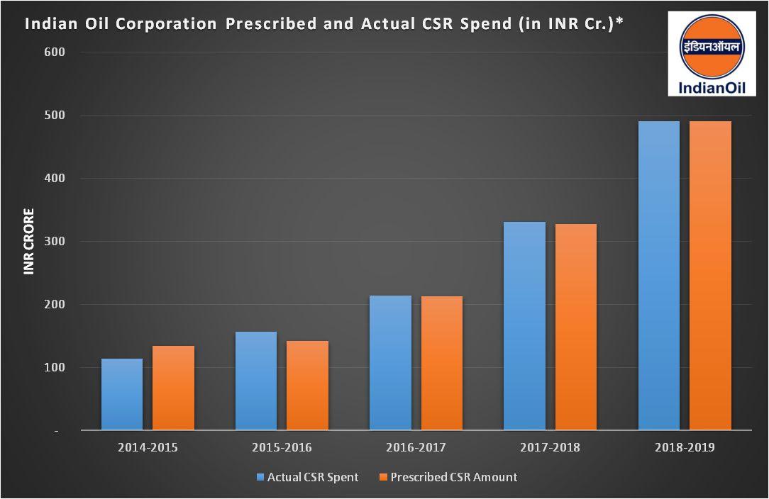 Indian Oil CSR spend