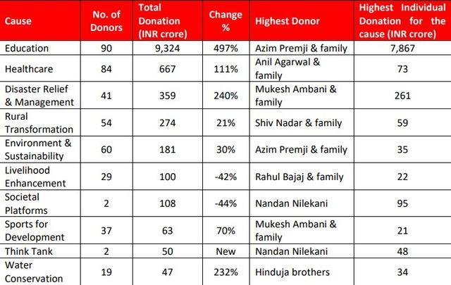 Favoured philanthropic causes
