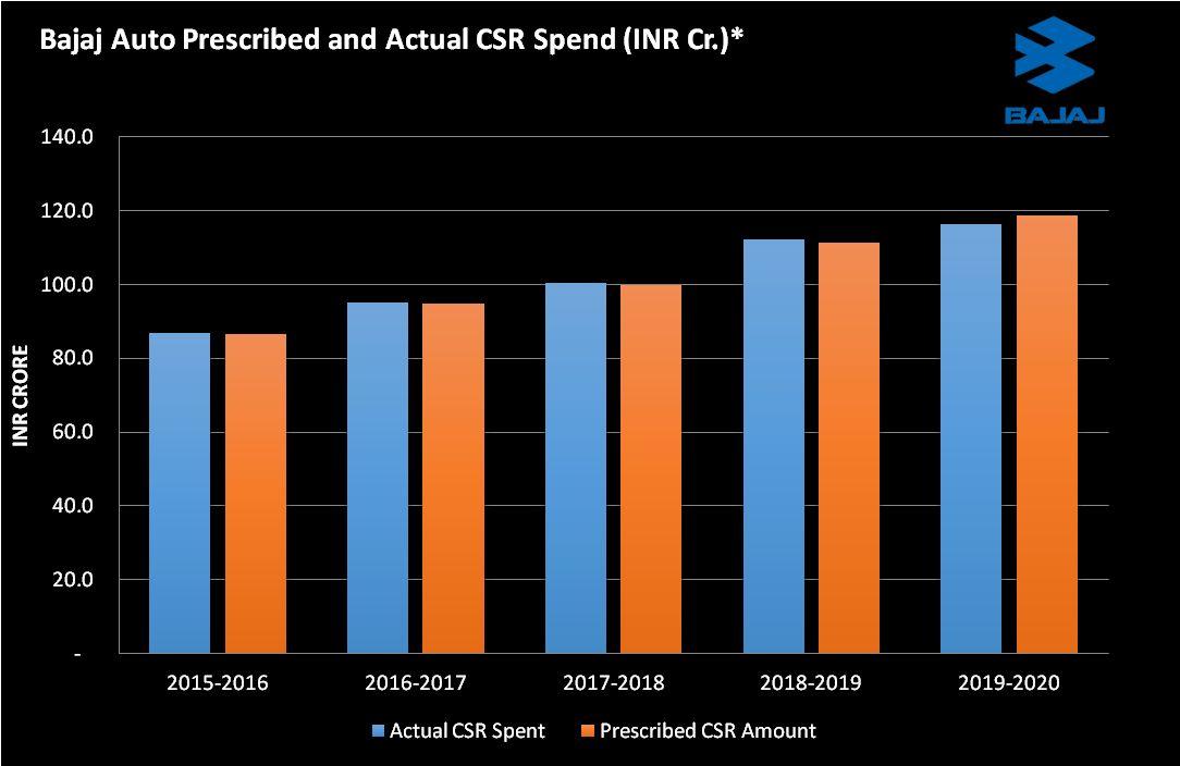 Bajaj Auto CSR spend